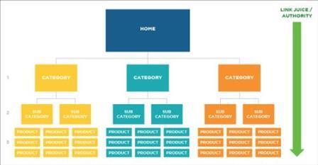 Sử dụng kiến trúc trang web phẳng và rộng