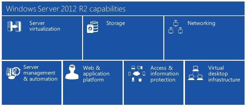 Windows Server 2012 R2 Capabilities