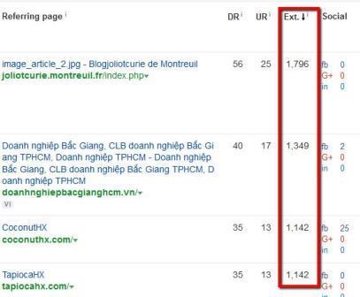 Sức mạnh các URL