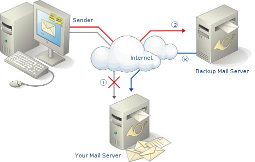 Email server là gì