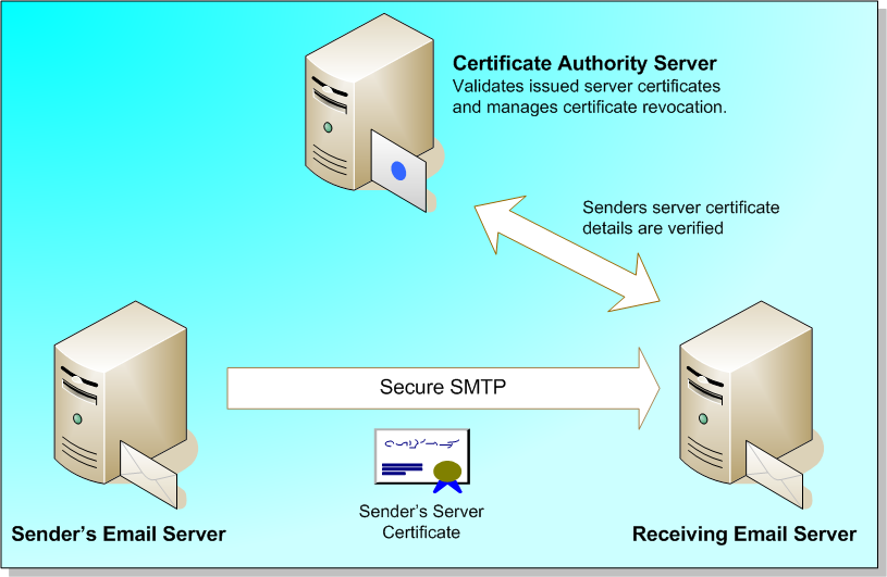Người dùng có thể tự xây dựng hệ thống email server cho mình không? 2