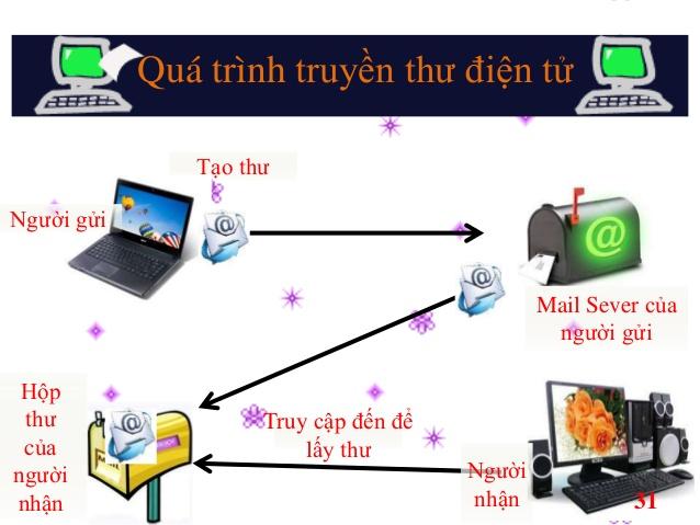 hướng dẫn sử dụng Mail server