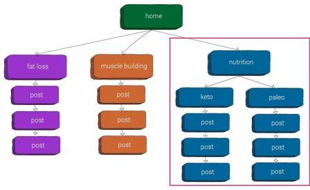 Cấu trúc Silo trên Website của bạn