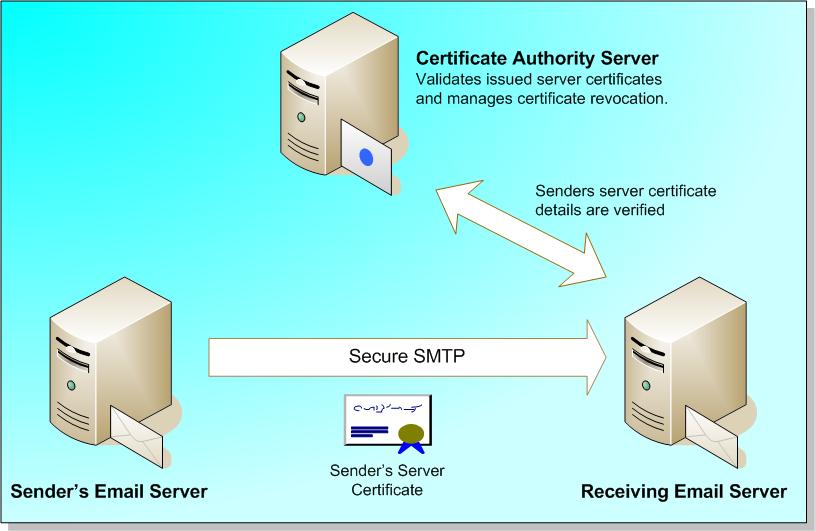 Những điều cần biết về email server 1