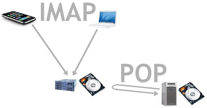 So sánh giao thức POP và IMAP