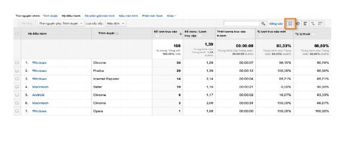 Báo cáo- Chế độ xem dữ liệu